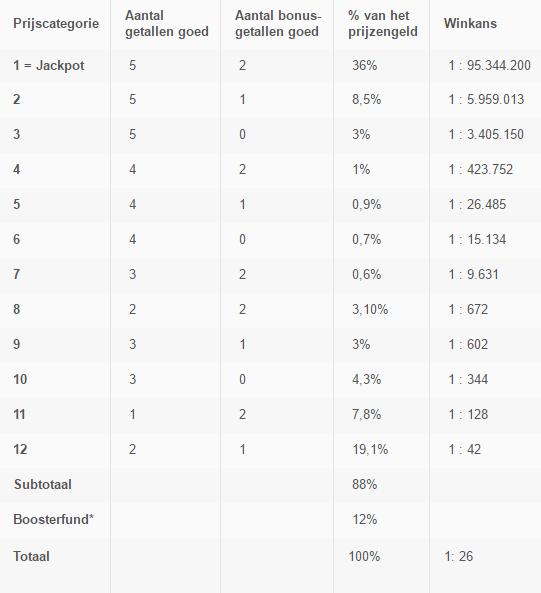 Eurojackpot prijzenschema