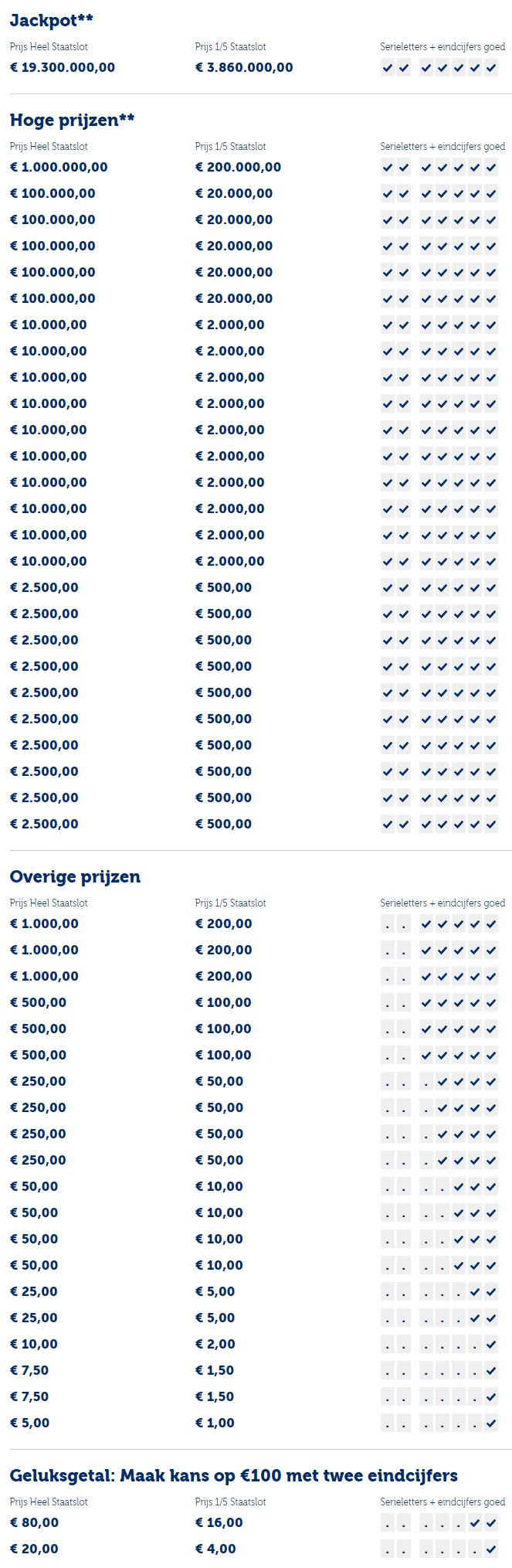 Staatsloterij prijzenpakket 10 december 2018