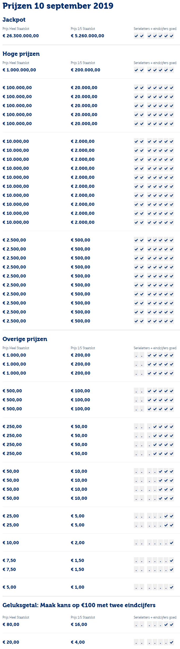 staatsloterij prijzenpakket 10 september 2019