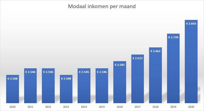 modaal inkomen per maand 2020