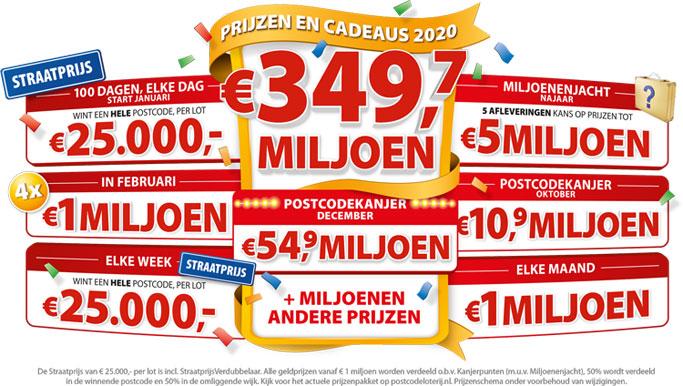 postcode loterij prijzen 2020