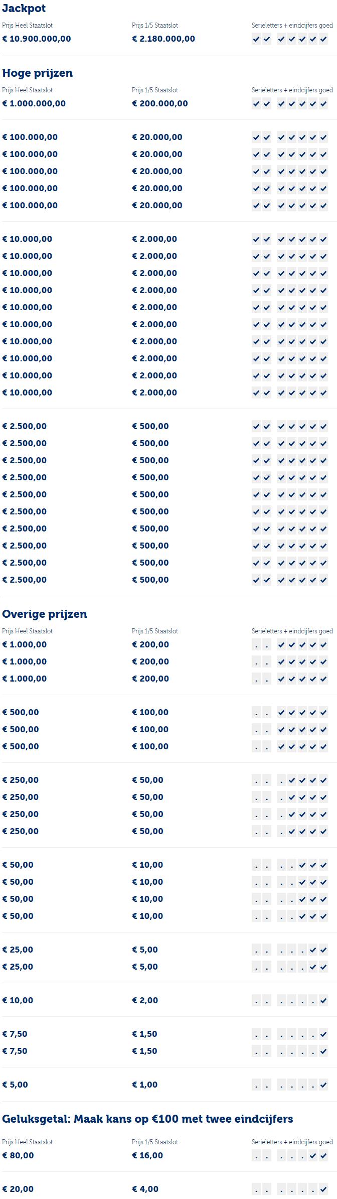 prijzen staatsloterij 10 januari 2021