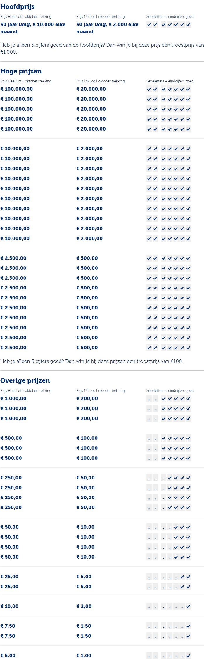 staatsloterij prijzenpakket 1 oktober 2021